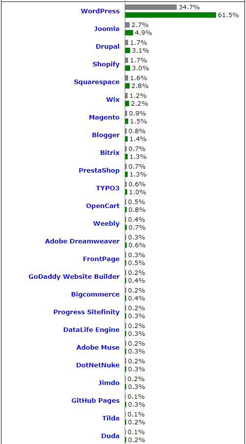 CMS WordPress Market Share Websites