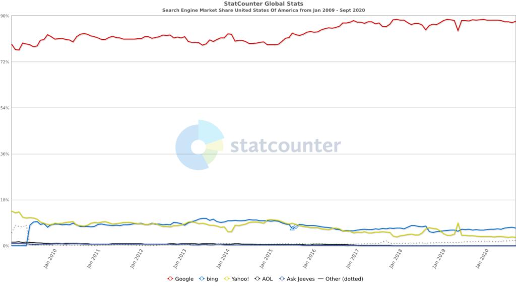 KO Websites Google Search Market Share StatCounter
